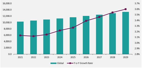 Commercial Laundry Machinery Market Forecast