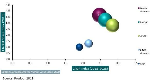 Global Amino Acid Surfactants Market 2019 - 2029