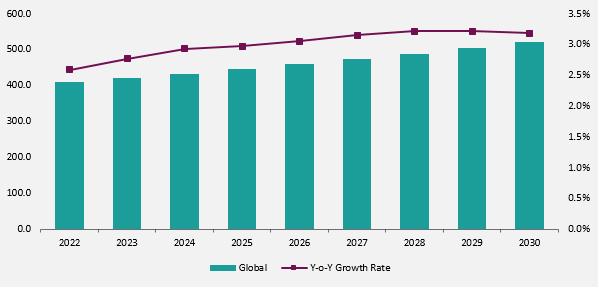 Global Asparaginase Market forecast