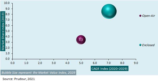 Global Car Carrier Market by Formulation, 2019