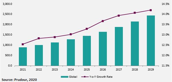 Global Cell Line Development Services Market forecast