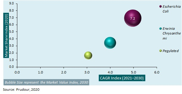 Global Asparaginase Market 2021-2030
