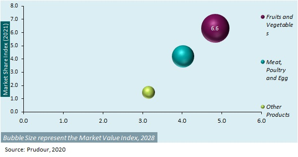 Global Fresh Food Market by Product Type, 2021