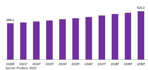 Global Asparaginase Market Revenue 2020-2029