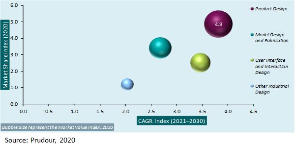 Global Industrial Design Market Attractiveness Analysis 2021-2030