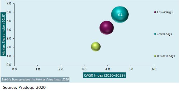 Global Luggage Market Attractiveness Analysis 2020-2029
