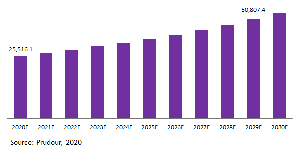 Global Luggage Market Revenue 2020-2029