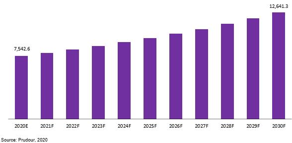 Global Zipper Market Revenue