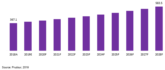 global activated carbon fiber market revenue 2018–2028