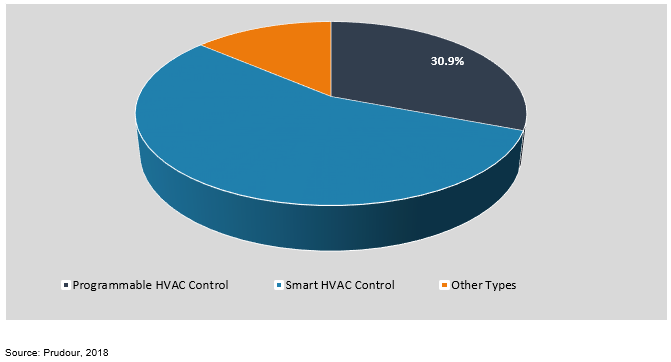 global advanced hvac control market by product type 2018