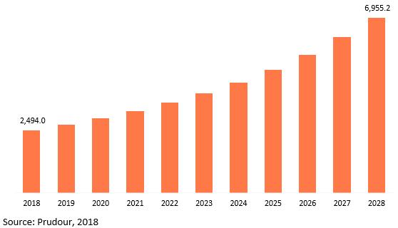 global advanced hvac control market revenue 2018–2028