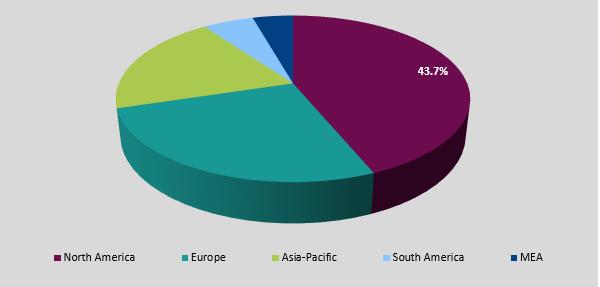 global asparaginase market regional