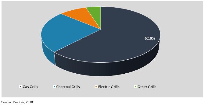 global bbq grills market by formulation 2018