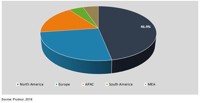 global bbq grills market by region 2018