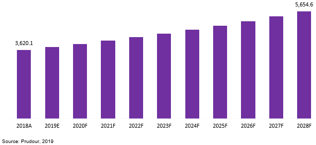 global bbq grills market revenue 2018–2028