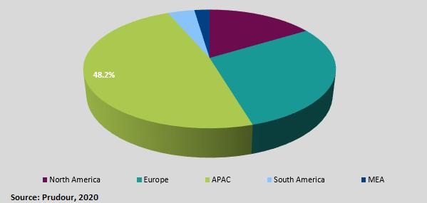 global butter market cagr Regional Segmentation and Analysis