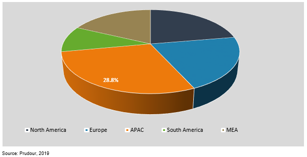 global calcium hypochlorite market by region