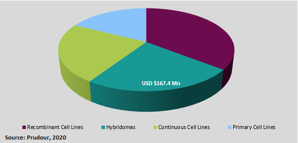 global cell line development services market types