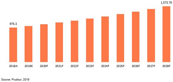 global copper fungicides market revenue