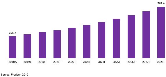global custom antibody services market revenue 2018–2028