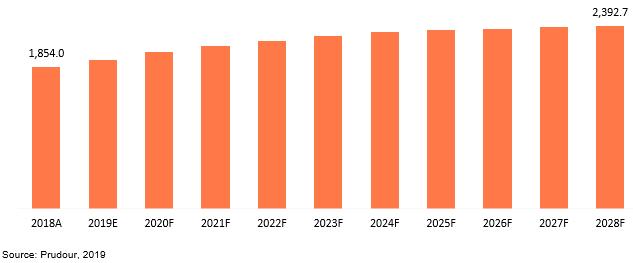 global denox catalyst market revenue 2018–2028