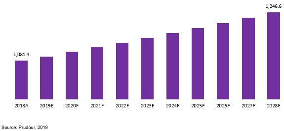 global die cutting machines market revenue 2018–2028