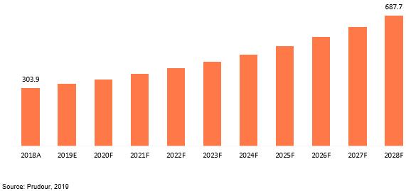 global enzymatic debridement market revenue