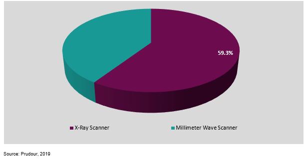 global full body scanner market by formulation 2019