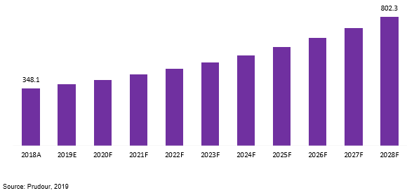 global gas nitriding furnace market revenue 2018–2028