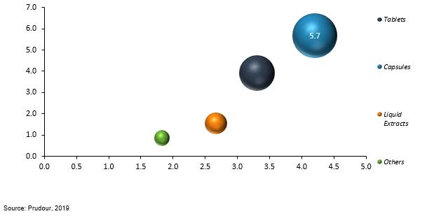 global ginkgo biloba extract market by formulation 2018