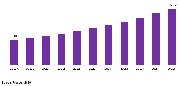 global ginkgo biloba extract market revenue 2018–2028