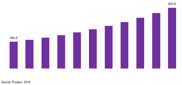 global glucagon market revenue 2019–2029