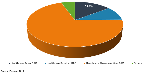 global healthcare bpo market by service type