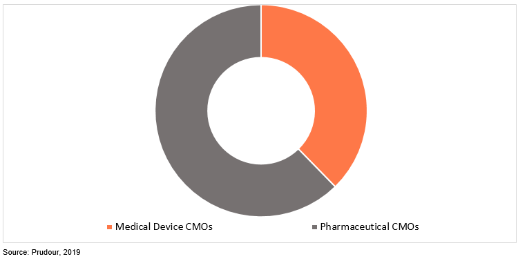 global healthcare cmo market by service type