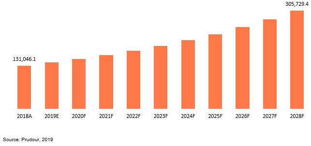 global healthcare cmo market revenue 2018–2028