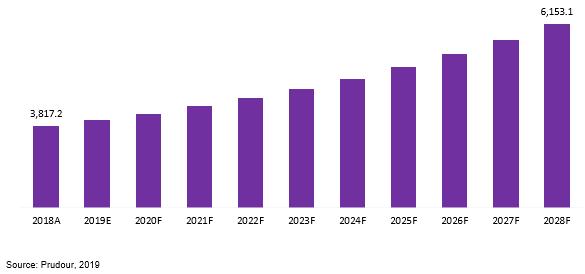 global healthcare furniture market revenue 2018–2028