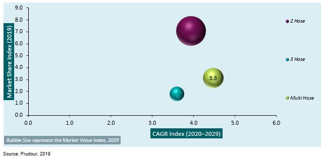 global hookah market attractiveness analysis by type, 2013–2019