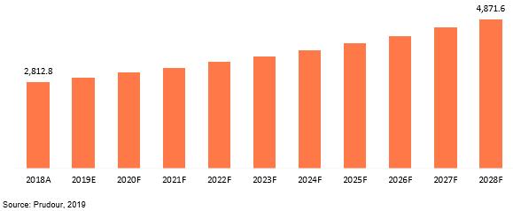 global intraocular lens market revenue 2018–2028