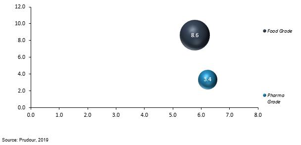 global l-arginine by grade type 2018