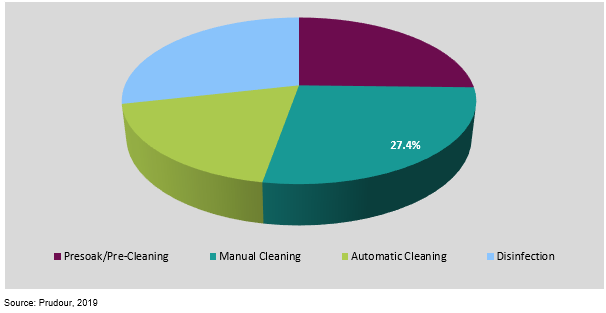 global medical device cleaning revenue market share by process in 2019