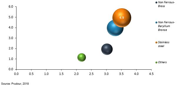 global metal bellows market by formulation 2019