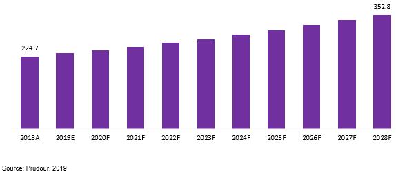 global metallurgical coke market revenue 2018–2028