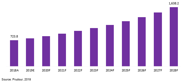 global mocvd market revenue 2018–2028