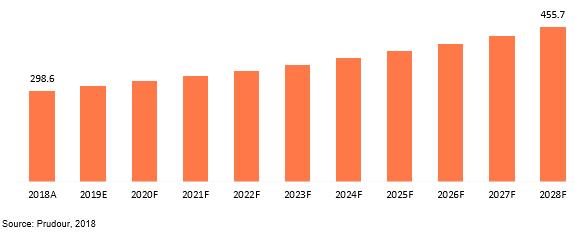 global particle counters market revenue 2018–2028