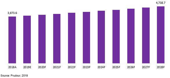 global pc-abs market revenue 2018–2028