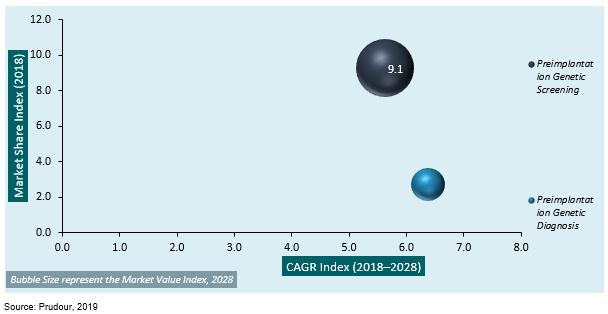 global preimplantation genetic testing market by procedure type 2018