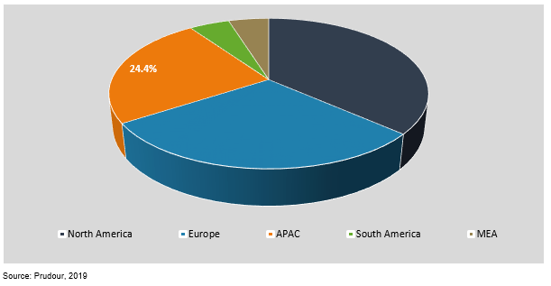 global preimplantation genetic testing market by region