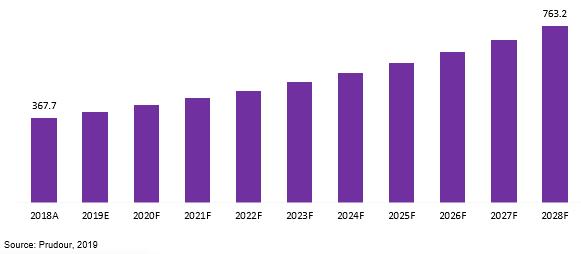 global preimplantation genetic testing market revenue 2018–2028