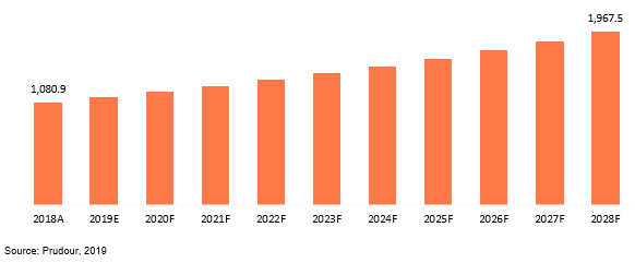 global silver-based antimicrobial agent market revenue 2018–2028