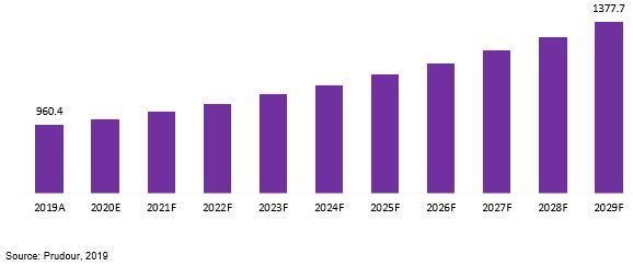 global temperature data loggers market revenue 2019–2029